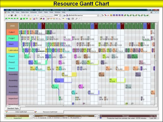 Increase Profits With A Production Planning Schedulervisualizing