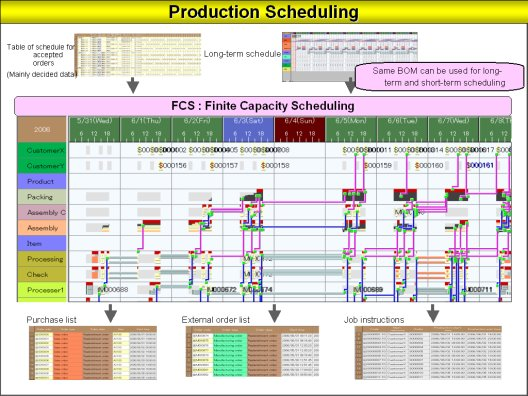 Increase Profits With A Production Planning SchedulerProduction