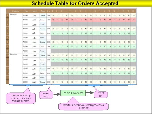 Increase Profits with a Production Planning SchedulerScheduling