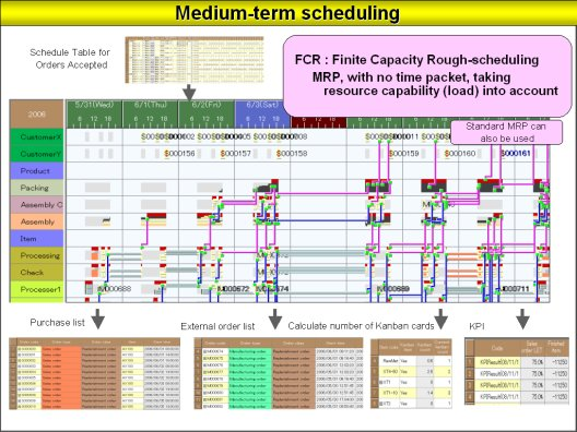 theory for school scheduling system for (jwh2@umdedu) the perspectives of taylor, gantt, and johnson: how to improve production scheduling jeffrey w herrmann a james clark school of engineering.