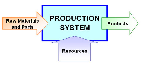 production managemnt Operations management was previously called production management, clearly  showing its origins in manufacturing historically, it all began.